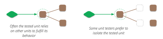 unit-test-isolation