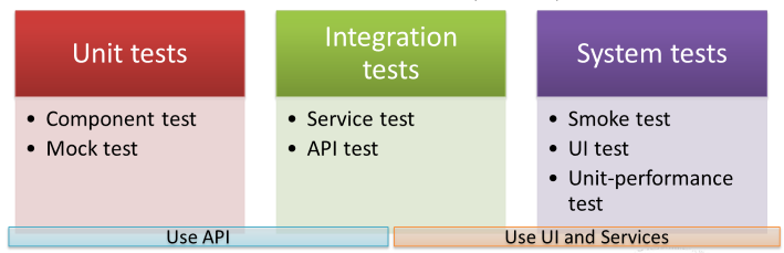 test-classification