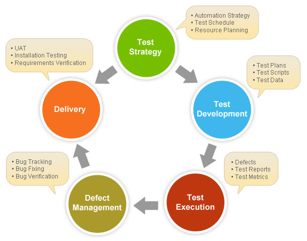 test-strategy-life-cycle