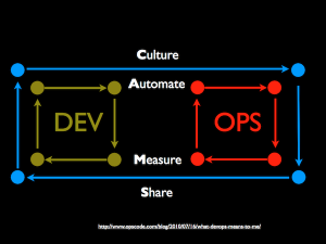 devops-areas-cams